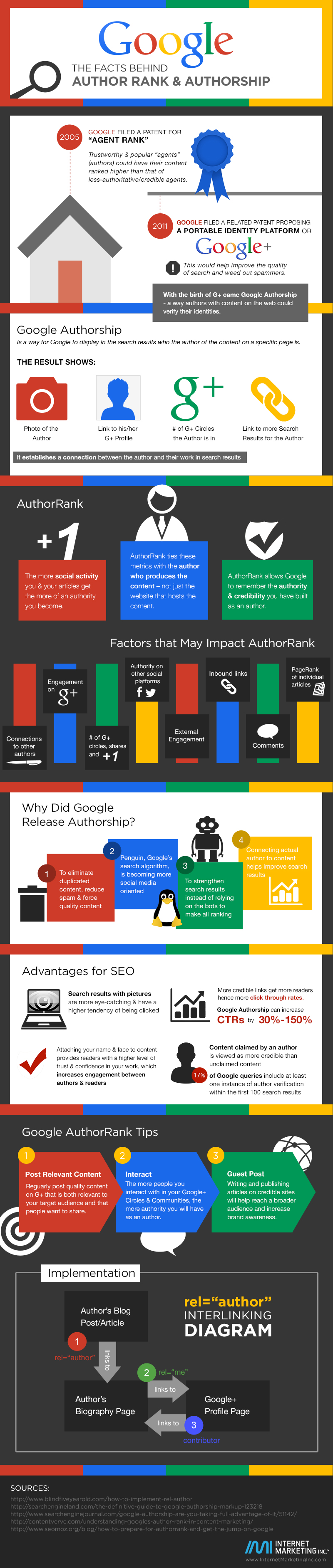 The Benefits for You and Your Business of Google Author Rank and Authorship