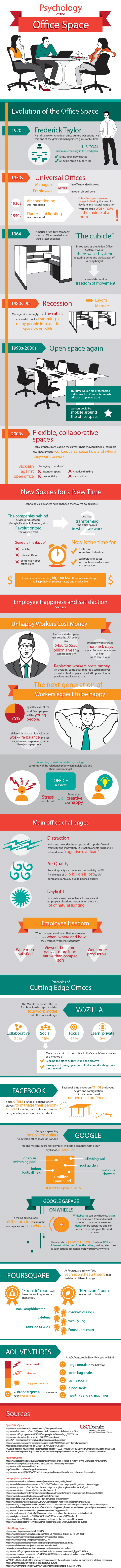 The Psychology Of Different Office Spaces
