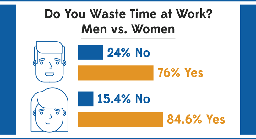 Do You Waste Time At Work