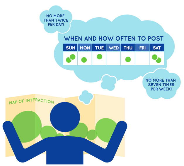 When To Post On Facebook
