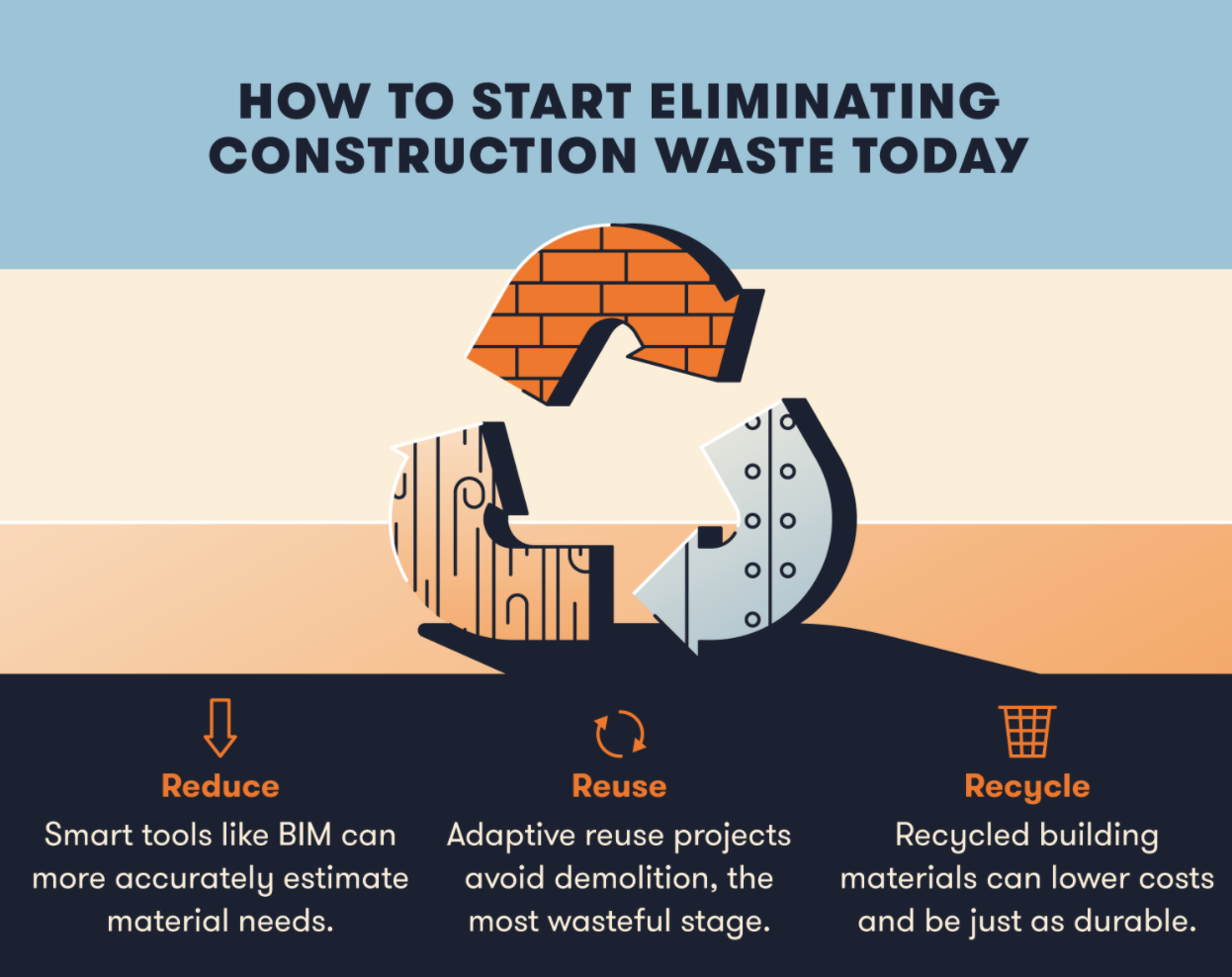 How to Start Eliminating Construction Waste Today